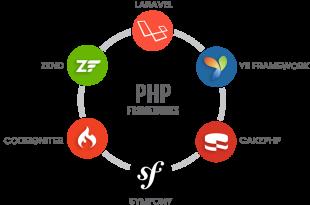 Best PHP-Frameworks